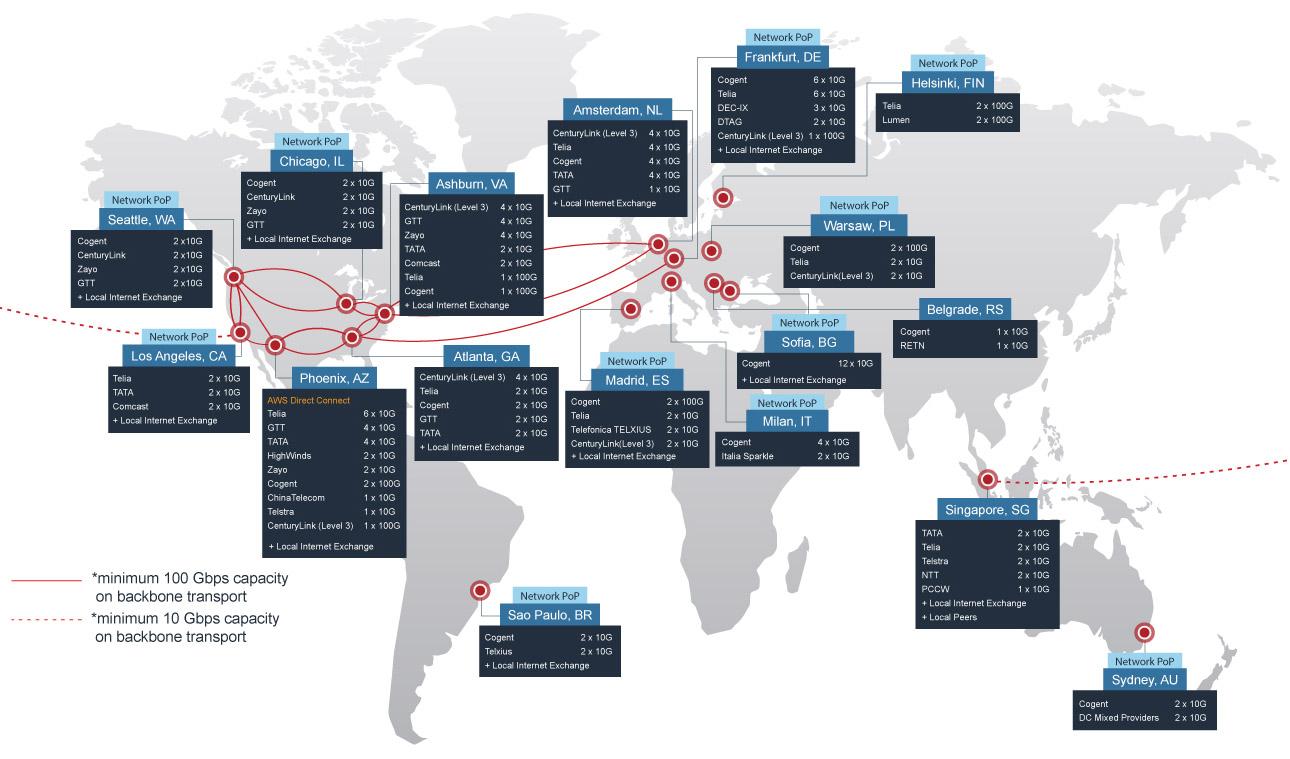 PhoenixNAP network map